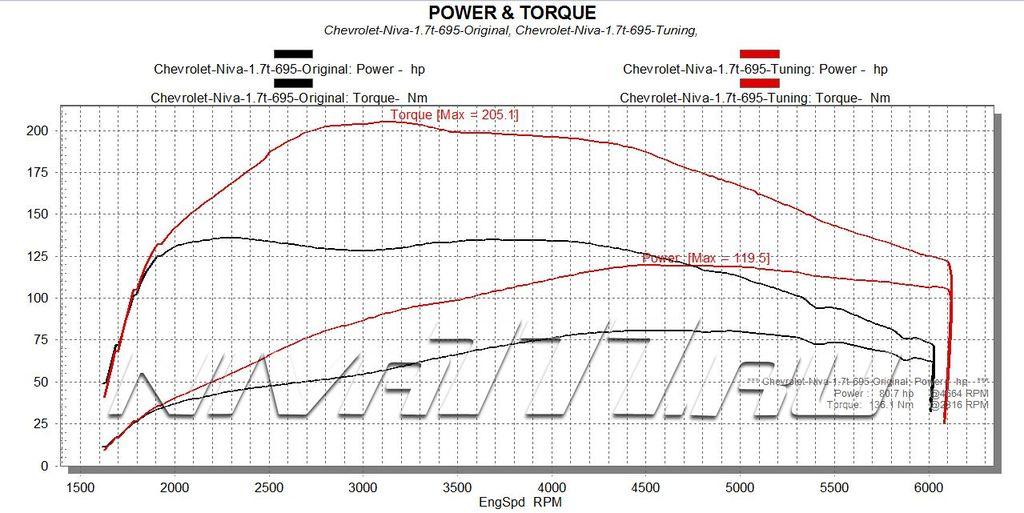 Power&Torque